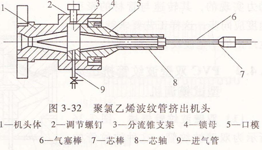 塑料波纹管挤出机生产设备包括哪些?